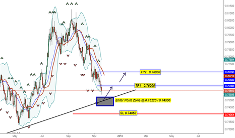 AUDUSD: POSSIBLE BUY OPPORTUNITY  AUD USD NEXT STEP