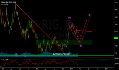 RIG: rig  - watching