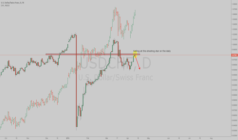 USDCHF: USDCHF Short based on daily chart and DXY topping.