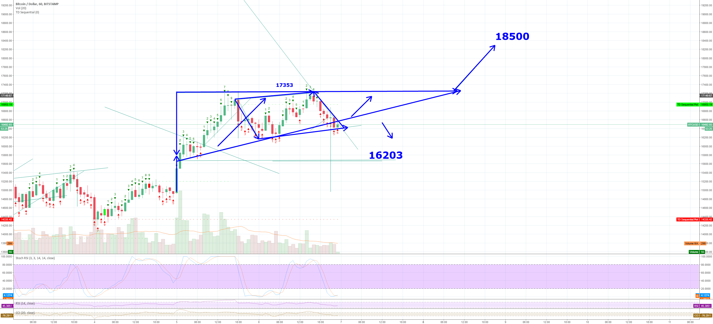 BTC 18000 incoming if breaks above 17353