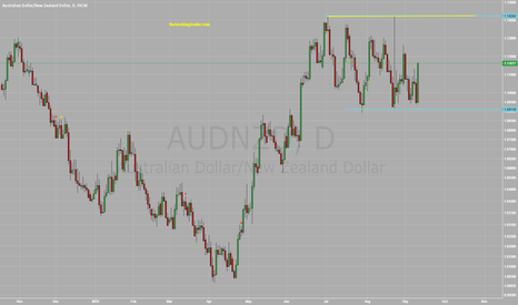 AUDNZD: $AUDNZD - BACK TO THE TOP OF RANGE