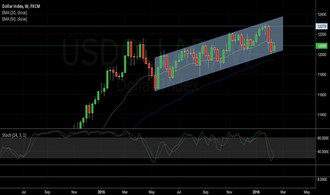 USDOLLAR: $USDOLLAR Bullish channel plus good signal from oscillators