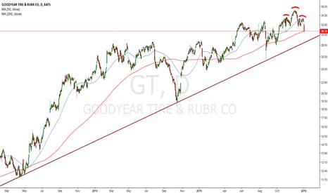 GT: GT