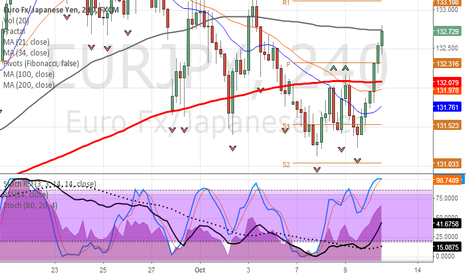 EURJPY: EURJPY hold 100MA H4