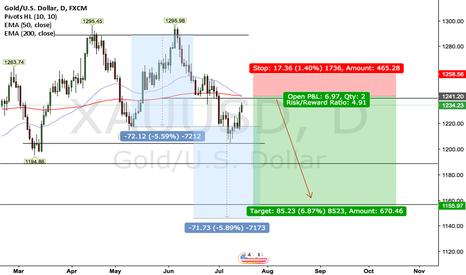 XAUUSD: GOLD 1D Outlook