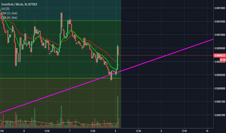 GRSBTC: GRS is bouncing on the support