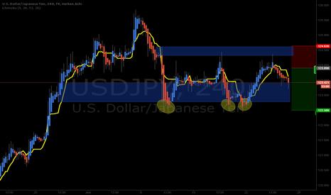USDJPY: USDJPY Short looking for price to break buying zone below