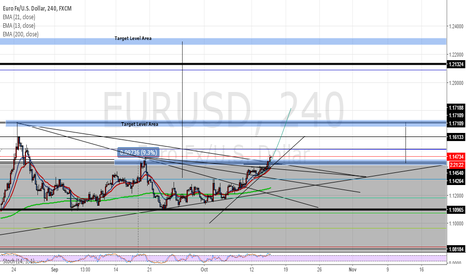 EURUSD: EUR/USD 4HR PROJECTION OUTLOOK! LONG @ 1.13000 181.2 PIPS