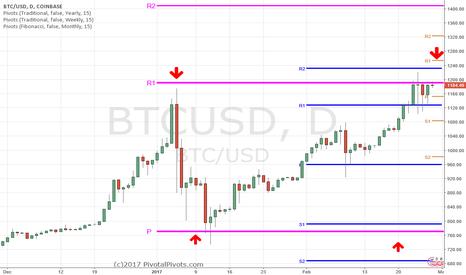 BTCUSD: Bitcoin $BTCUSD loves pivot points