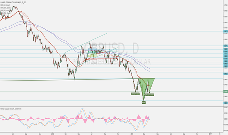 GBPUSD: Head and Shoulders on GBPUSD