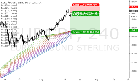 EURGBP: EURGBP Market Analysis and Trading Tips 17th August 2016