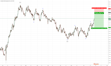CADJPY: Wait for Short