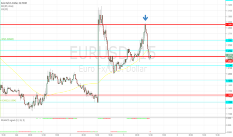 EURUSD: 05.10 and&some days