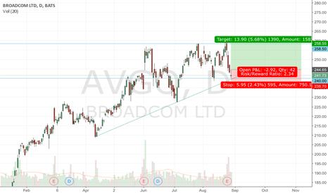 AVGO: AVGO Support + Trendline