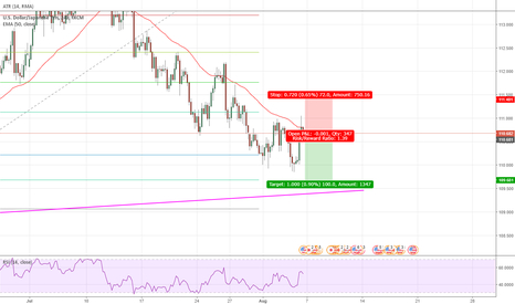 USDJPY: Short engulfing at structure