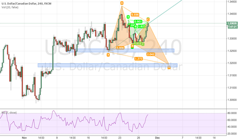 USDCAD: USDCAD 4h very interesting, look for the test