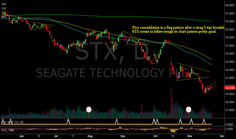 STX: Is STX taking a break before resuming downtrend?