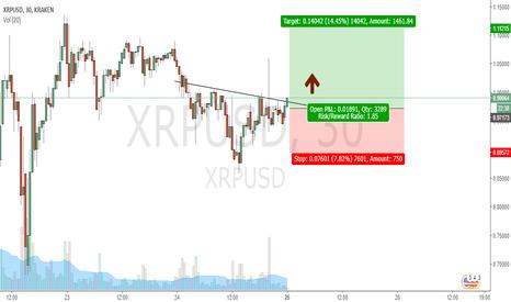 XRPUSD: XRP 1.11 target