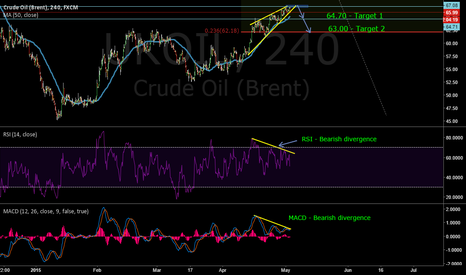 UKOIL: UKOIL: Bearish divergence on RSI and minor resistance overhead