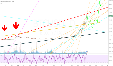 BTCUSD: Is a major correction about to happen in Bitcoin?
