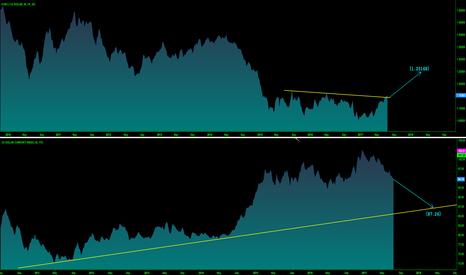 EURUSD: EURUSD breaks long-term resistance, target 1.2568!