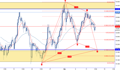 EURJPY: Bullish Gartley on strong weekly support level. EurJpy