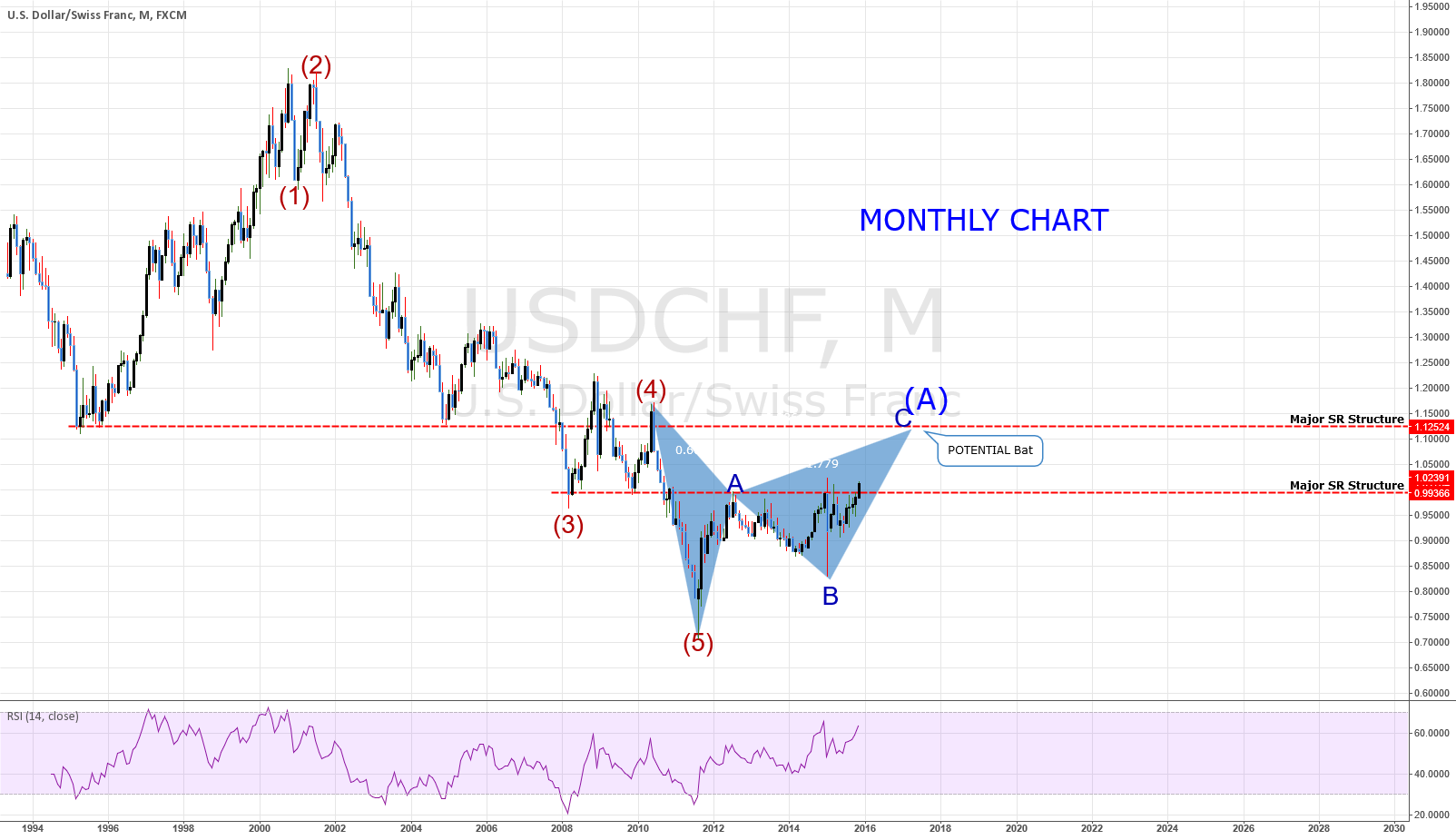 USDCHF: MONTHLY CHART