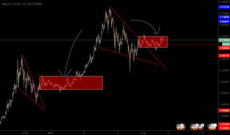 XRPUSD: carrying on with long scenario