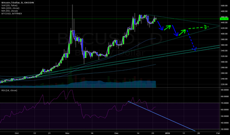 BTCUSD: $BTCUSD Looking for RSI to make new low before going long.
