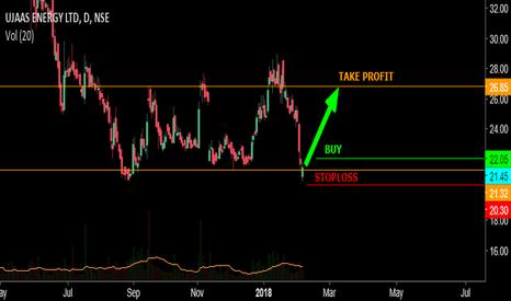 UJAAS: Short term trade break in price action