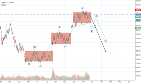 XCUUSD: COPPER looking for sell