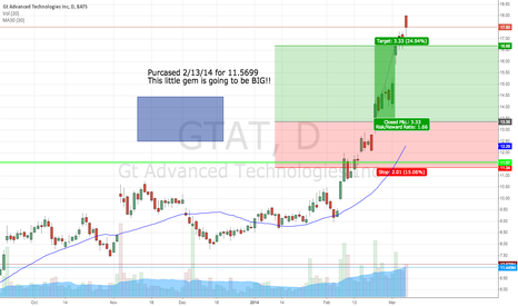 GTAT: GTAT is on the rise