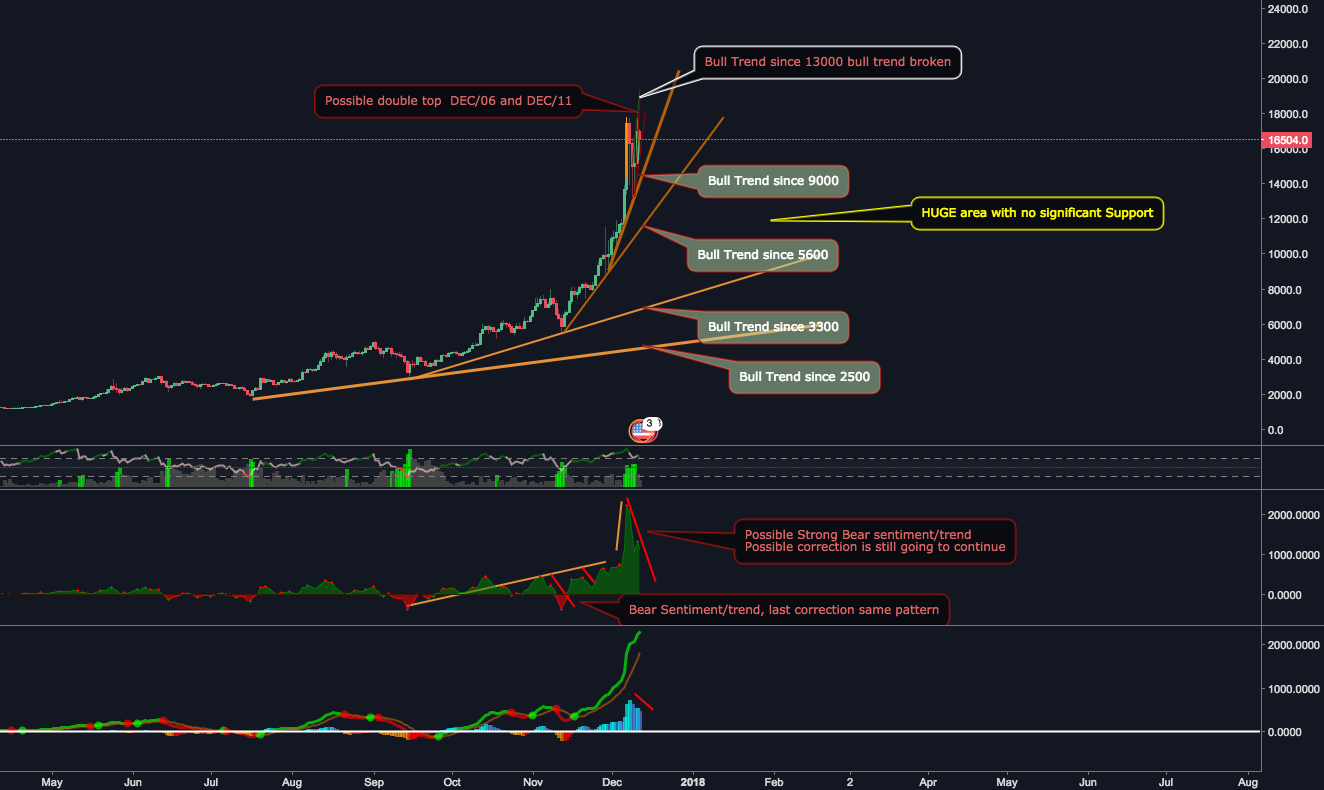 Is the corretion over?   Historical Support/Resistance $BTC
