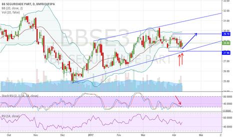 BBSE3: BBSE3 correção canal lateral/alta