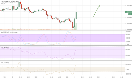 STEEMBTC: STEEM wants some action