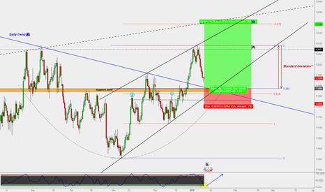 EURUSD: EUR/USD : Buy opportunity (Target 1.22)