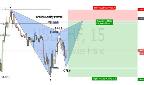 USDCHF: Gartley - Bearish USD/CHF 15 minutes