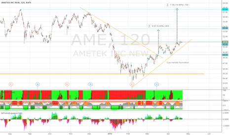 AME: AME: Double Cup and Handle Forming