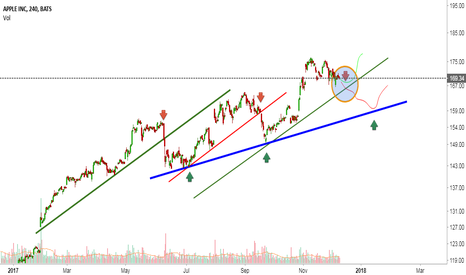 AAPL: AAPL | Important points, Consolidation & Next supports.