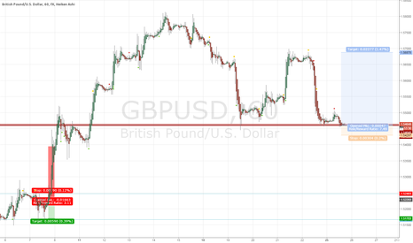 GBPUSD: GBPUSD support line in my opinion so Im going long