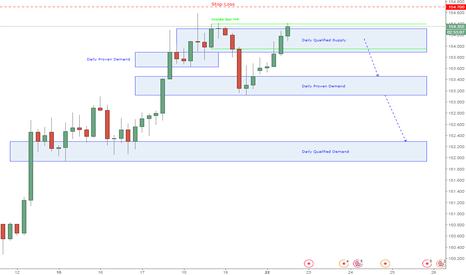 GBPJPY: GBPJPY di daily qualified supply