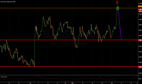 EURUSD: Pullback from medium resistance to strong support