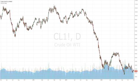 CL1!: OIL TRADING ALERT #10