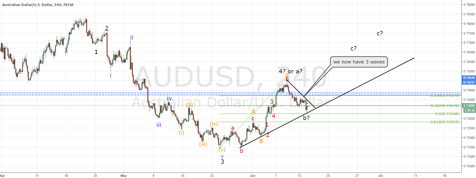 AUDUSD tradeplan FOMC (education of keeping an open mind)