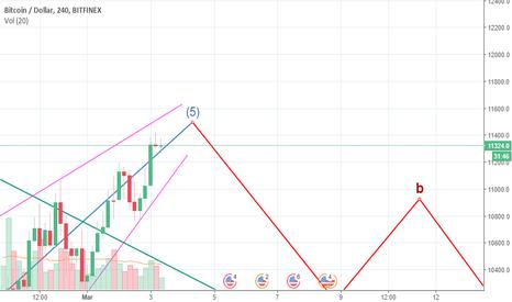 BTCUSD: BTCUSD - Ending Diagonal fifth wave. Short opportunity...!