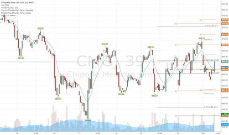 CMG: CMG short from a failed expansion