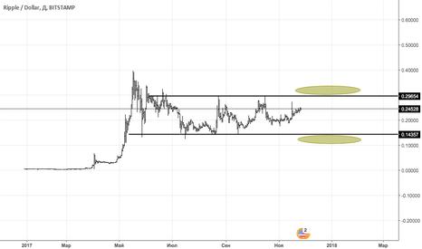 XRPUSD: XRP/USD Когда покупать??