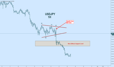 USDJPY: USDJPY: Health Care Bill Vote - What to Look For?