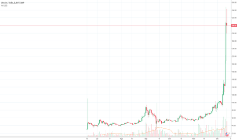 LTCUSD: LTC USD - SO Capital