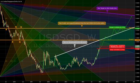 USDSGD: Long setup base on trend continuation.